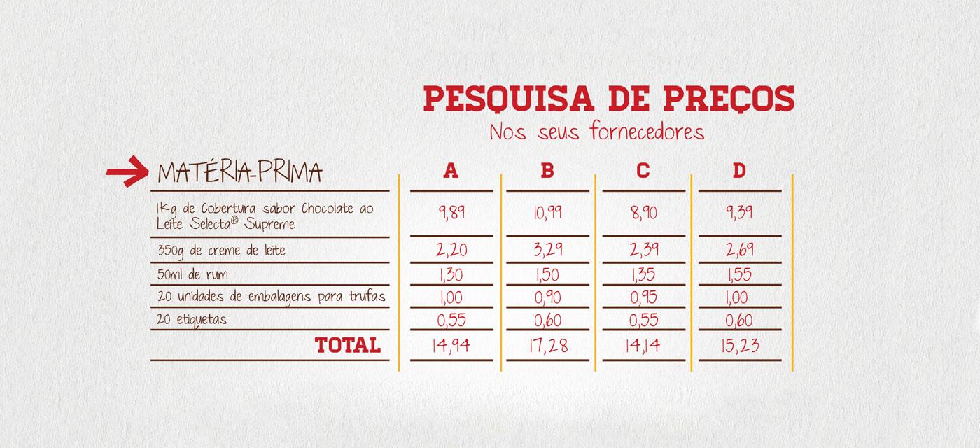 Como calcular o preço
